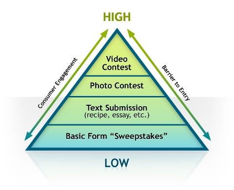 Social Media Examiner Engagement Pyramid
