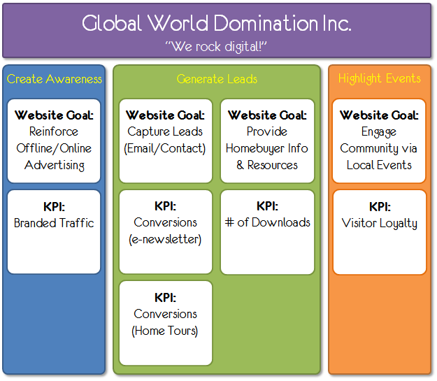 digital_marketing_measurement_model_step_three