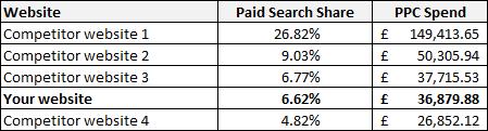 Competitors Spreadsheet