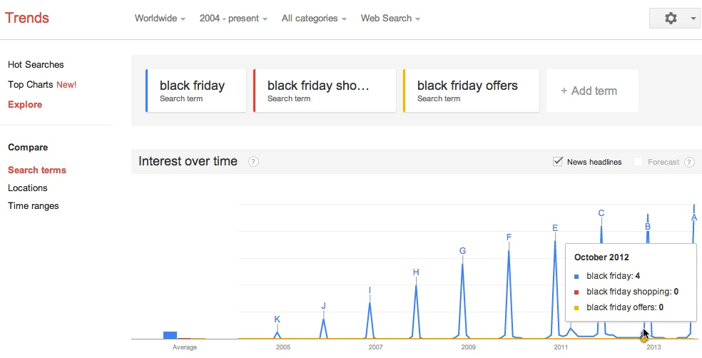 black friday trends