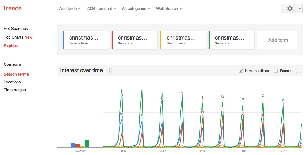christmas shopping trends