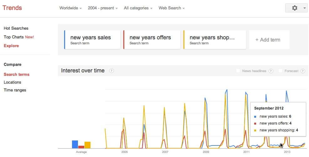 new years shopping trends