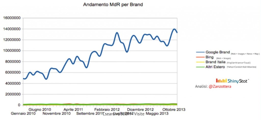 Search Engine Market Share 2013 in Italy
