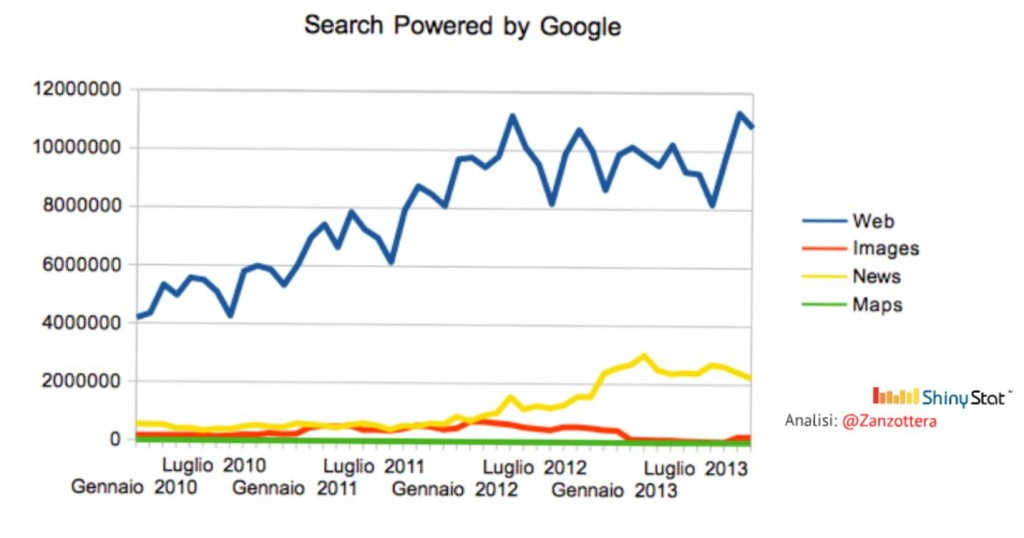 Search powered by Google