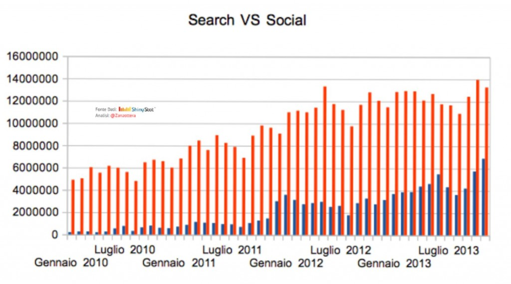 Search vs Social in Italy