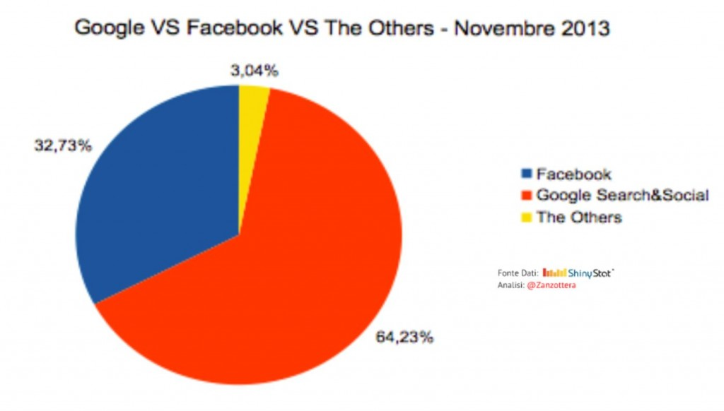 Google vs Facebook vs Others November 2013
