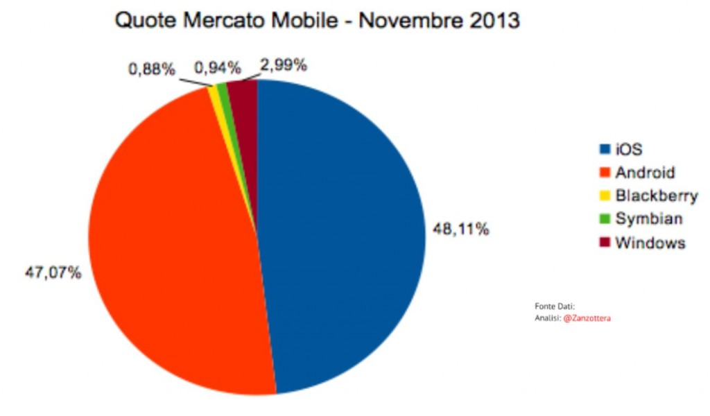 Mobile Platforms Market Share in Italy in 2013