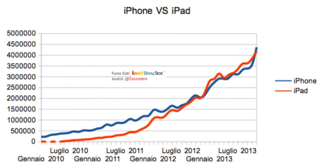 iPhone vs iPad in Italy