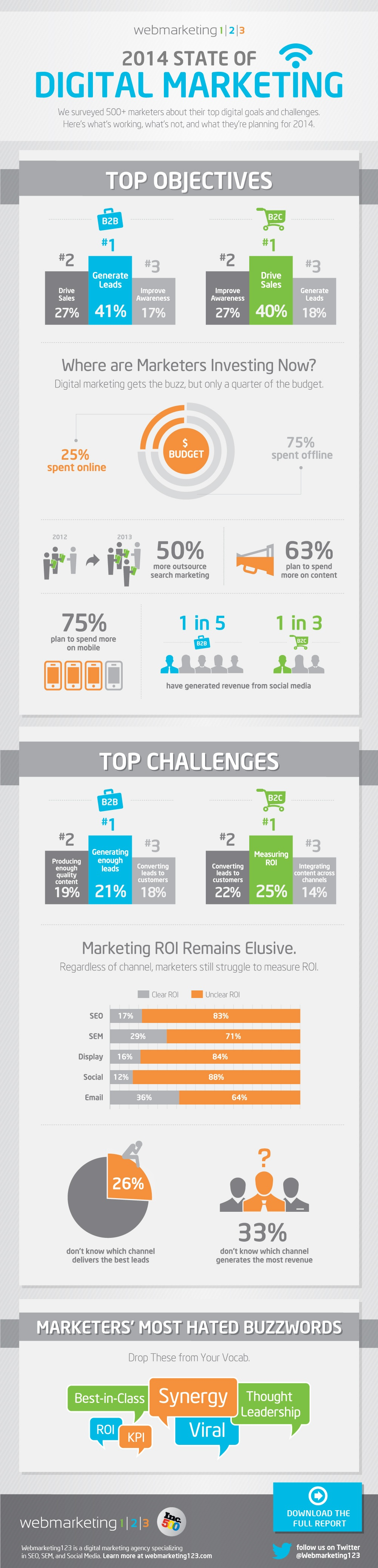 2014-state-of-digital-marketing