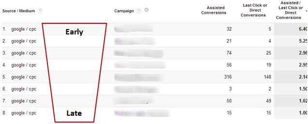 assisted-conversions-report-in-google-analytics