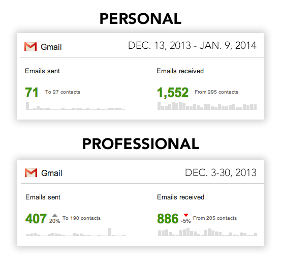 Gmail Account Activity