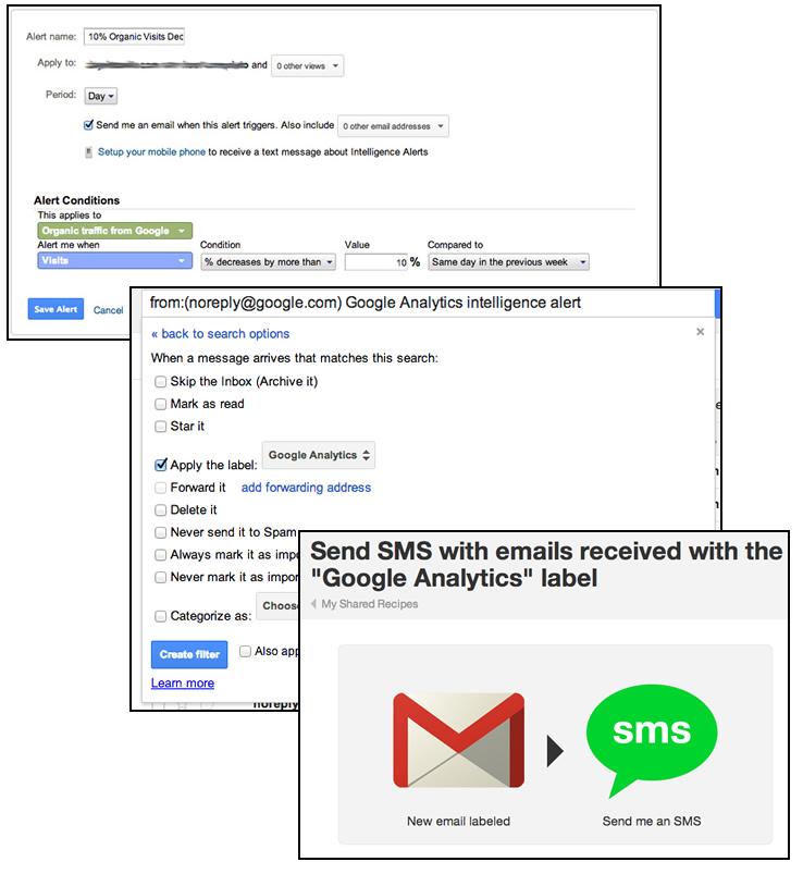 Google Analytics Alerts