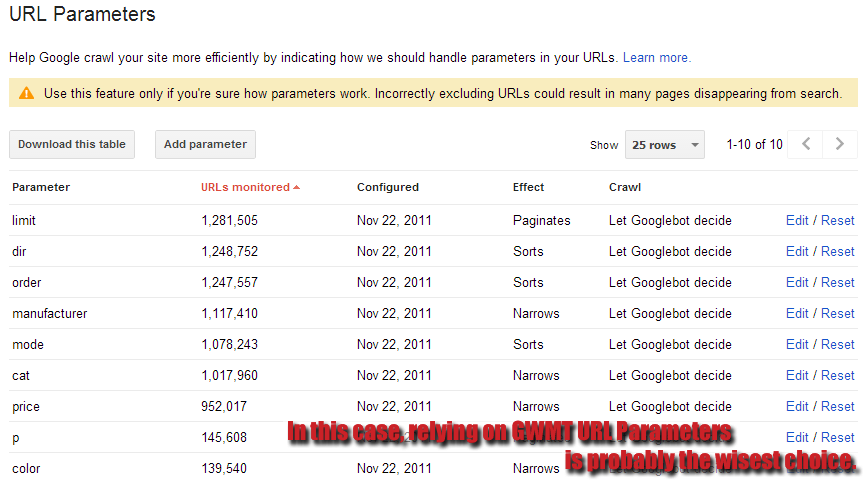 GWMT URL Parameters