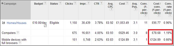 AdWords Campaign where cost per conversion from mobile devices is double the desktops