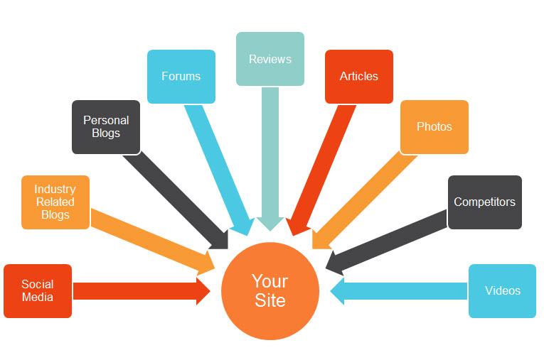 Brand Monitoring Sites