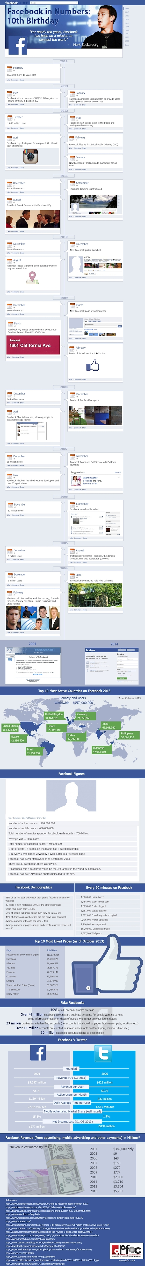 FacebookTurns10Infographic2