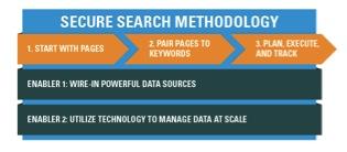 Secure Search Bright Edge