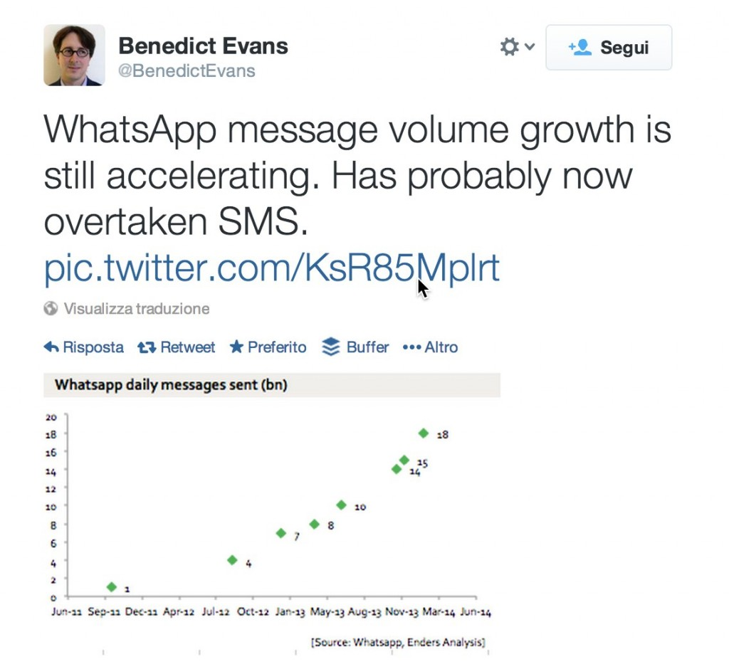 Whatsapp messages volume growth