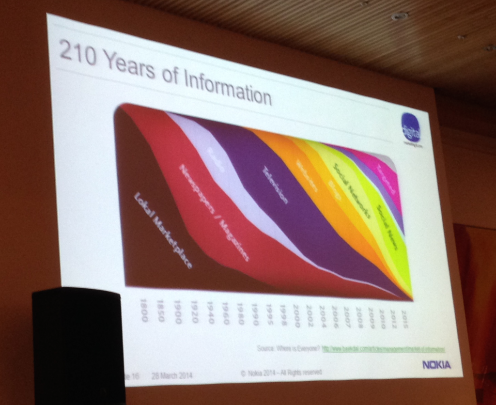 210 Years of Information