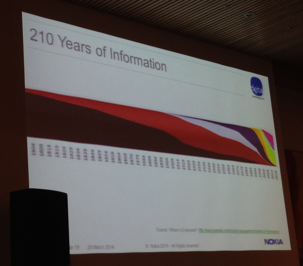 210 Years of Information Slide
