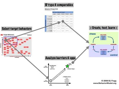 BJ Fogg Behaviour Model