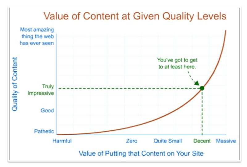 Content Quality Chart by Rand Fishkin