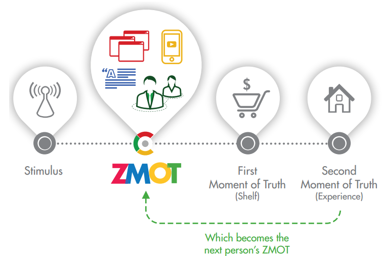 3-ZMOT-overview