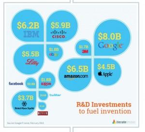 Amazon_Research_Development_Budget