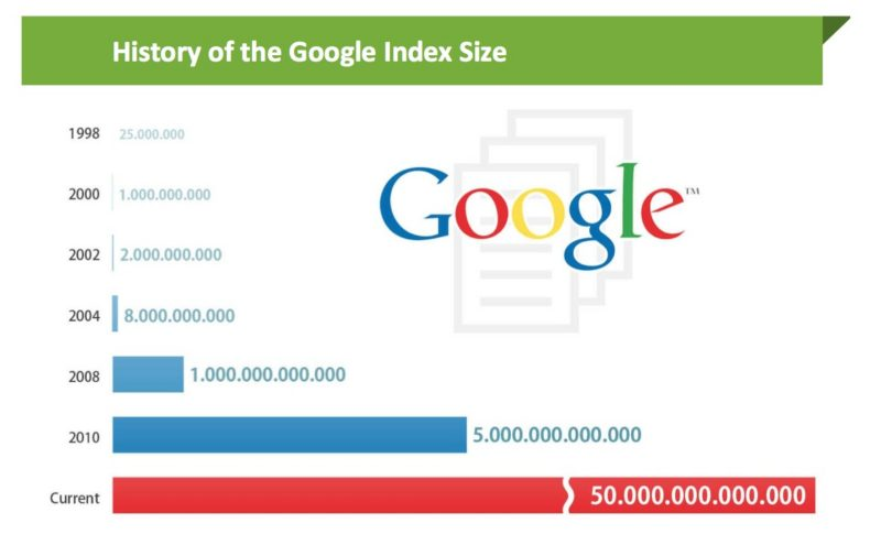 Google Indexation Figures