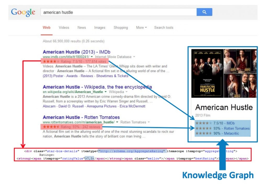 Schema Star Ratings Example in Search Results