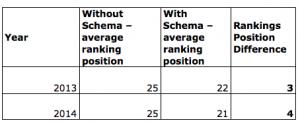 Schema Table
