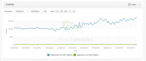 Tesla Search Metrics