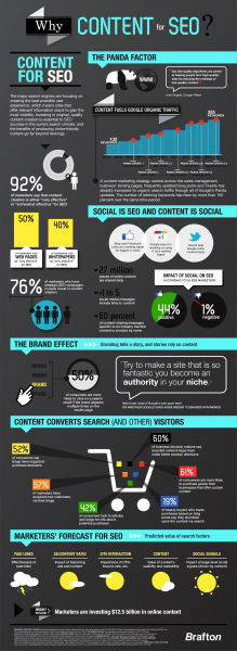 Why-Content-For-SEO