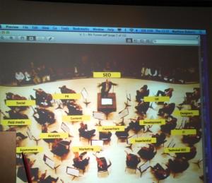 SEO Symphony