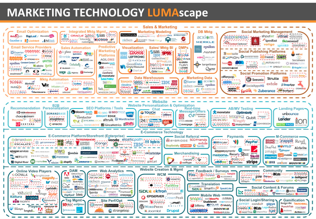 marketing-technology-luma-landscape