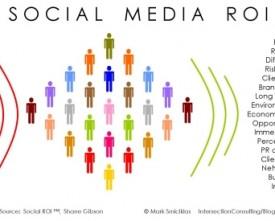 socialmediaroi