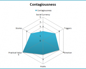 An example of a graph that lets you visualise how contagious your content might be.