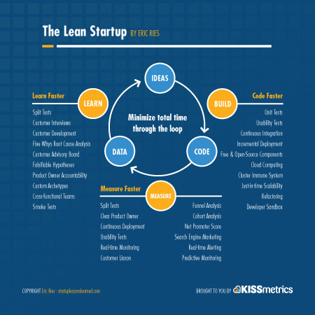 Continuous Innovation The Lean Startup