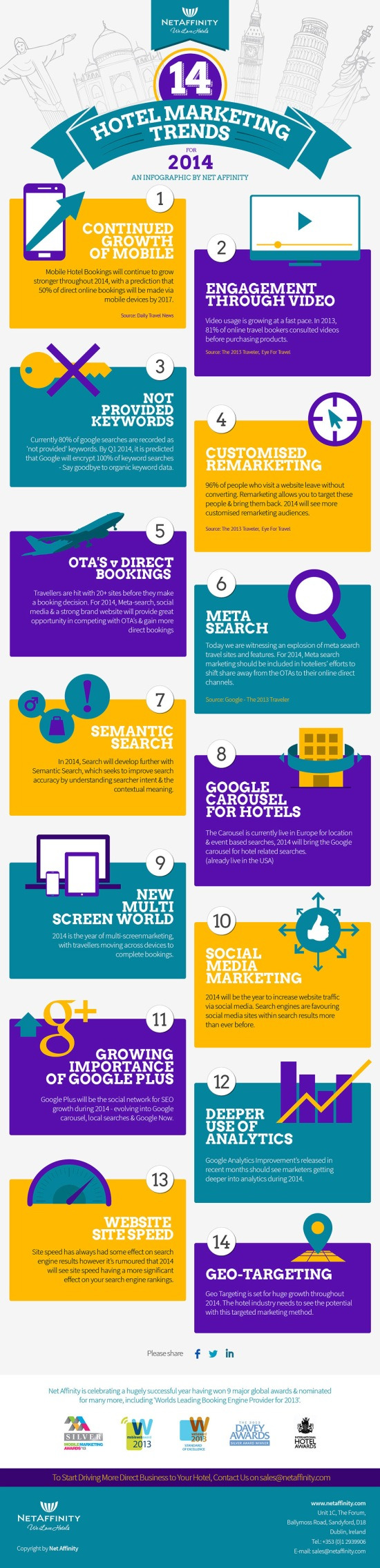 hotel-marketing-trends-for-2014-infographic