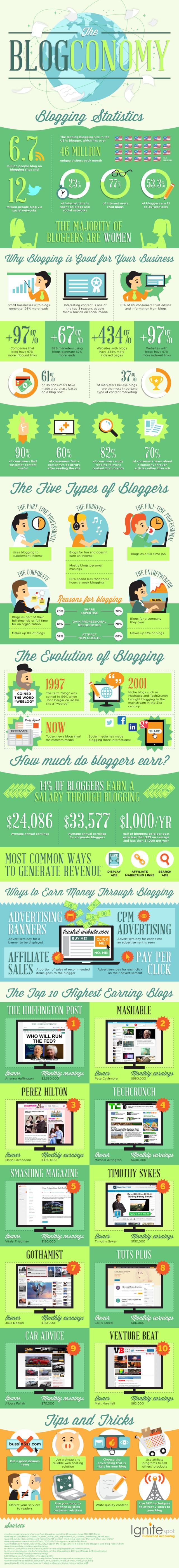 infographic-blog-economy