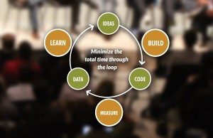 The Lean Startup Methodology Diagram