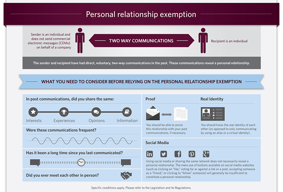 CASL Personal Relationship Exemption