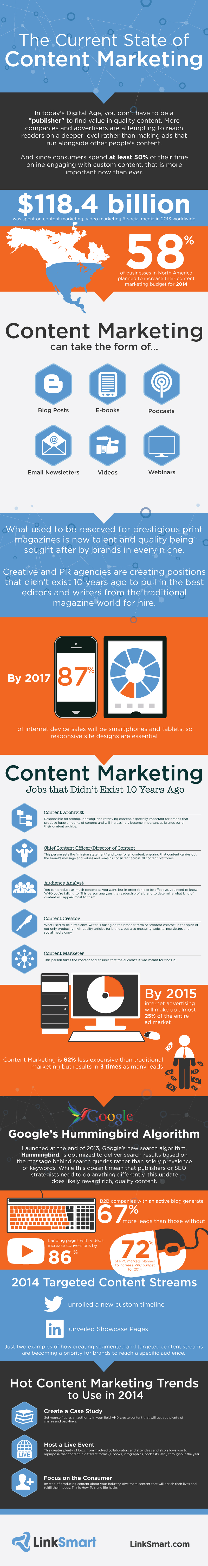 state-of-content-marketing-infographic