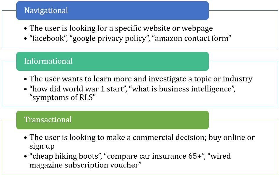 Search Intent: Navigational, Informational, Transactional