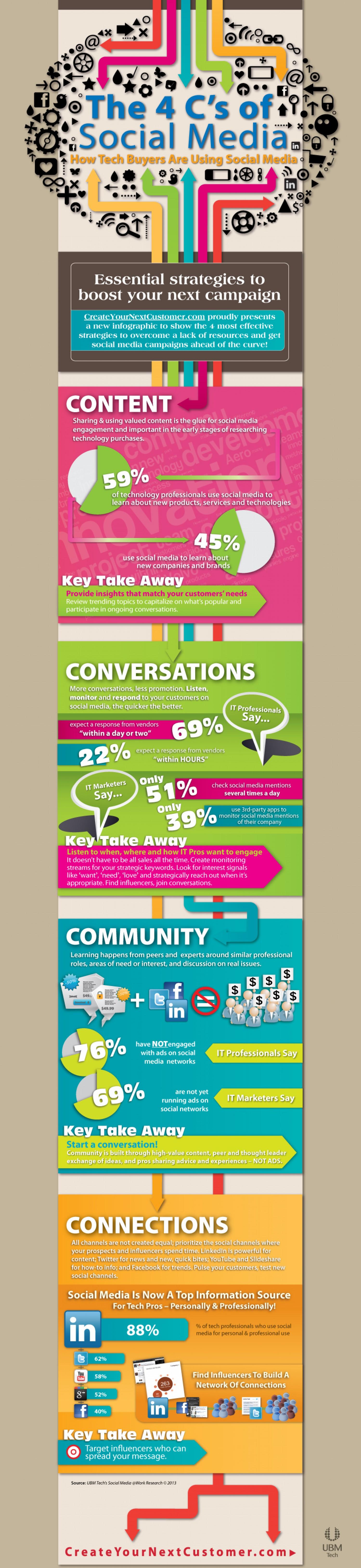 the-4-cs-of-social-media-infographic