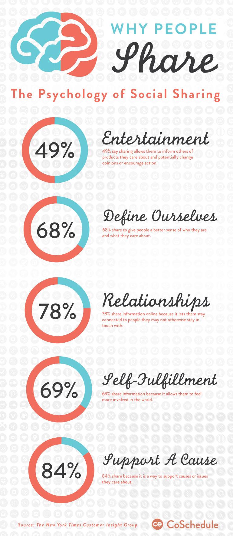 Pysch-Sharing-Infographic