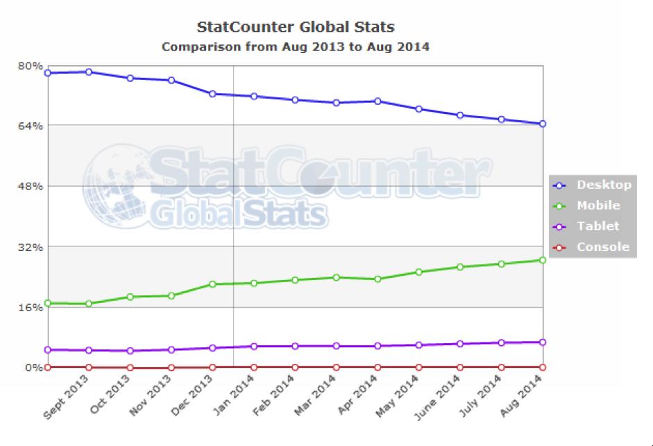 StatCounter Aug pics