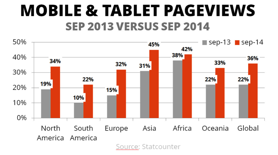 mobile and tablet pageviews