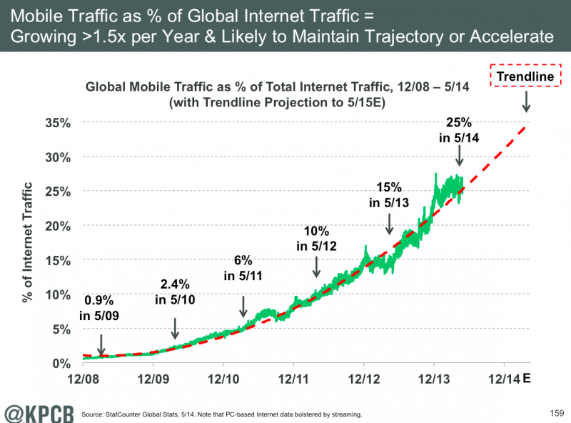 Mobile internet traffic growth