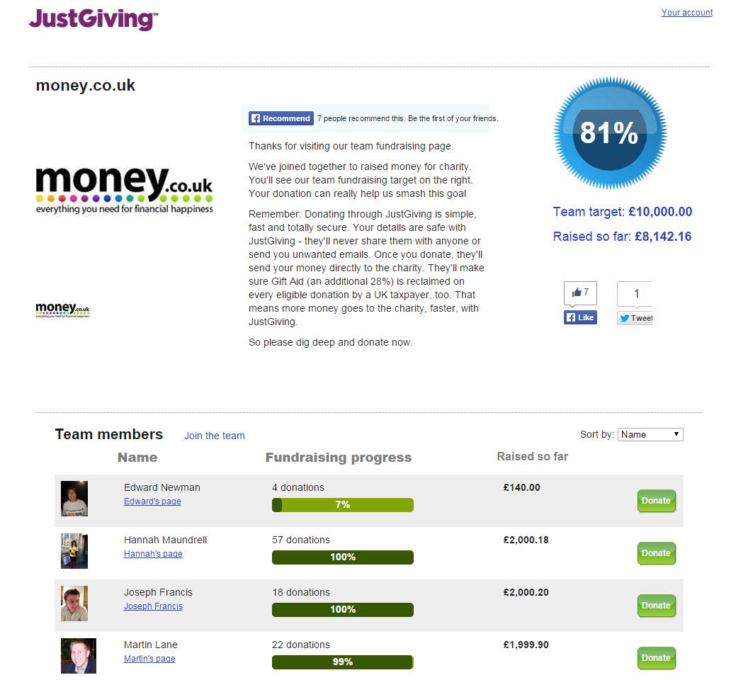 Money Co UK Charity